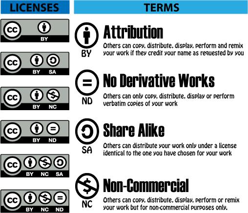 cc-licenses-terms